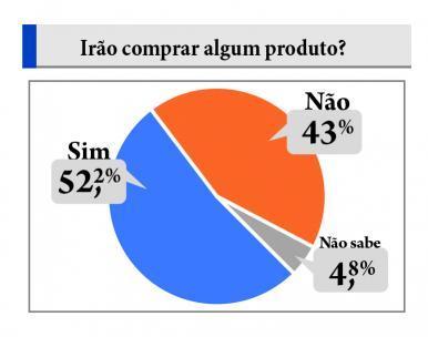 Dia dos Namorados deve atrair 52,2% dos consumidores em São Luis