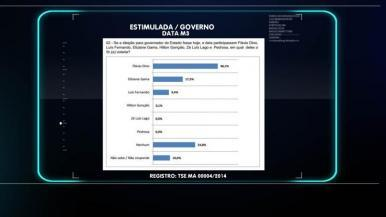 Em São Luís, Roberto Rocha e Flávio Dino lideram disputa eleitoral, aponta pesquisa DataM