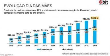 Dia das Mães: E-Commerce cresce 5% e fatura R$ 2,2 bilhões