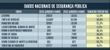 Brasil registra queda de 21,3% nos homicídios nos cinco primeiros meses de 2019